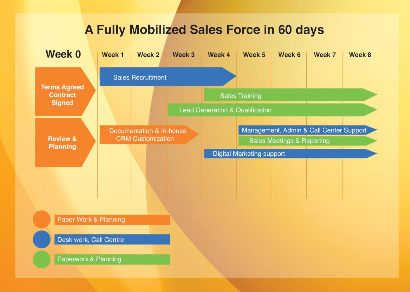 B2b sales outsourcing companies